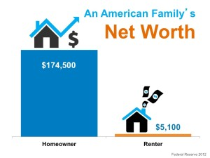net worth of homeowners